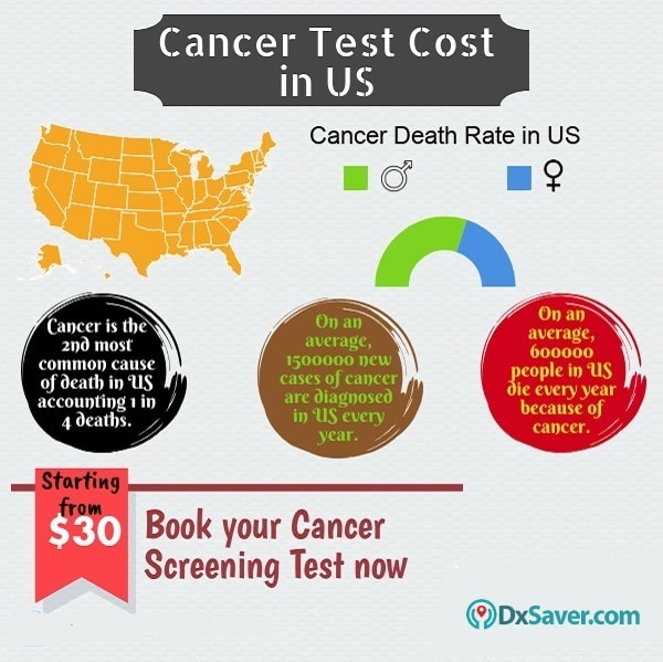 Know more about the cancer test cost and the prevalence of cancer in the U.S.