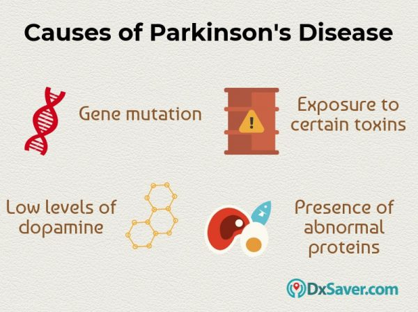 Know more about the causes and diagnosis of Parkinson's disease.