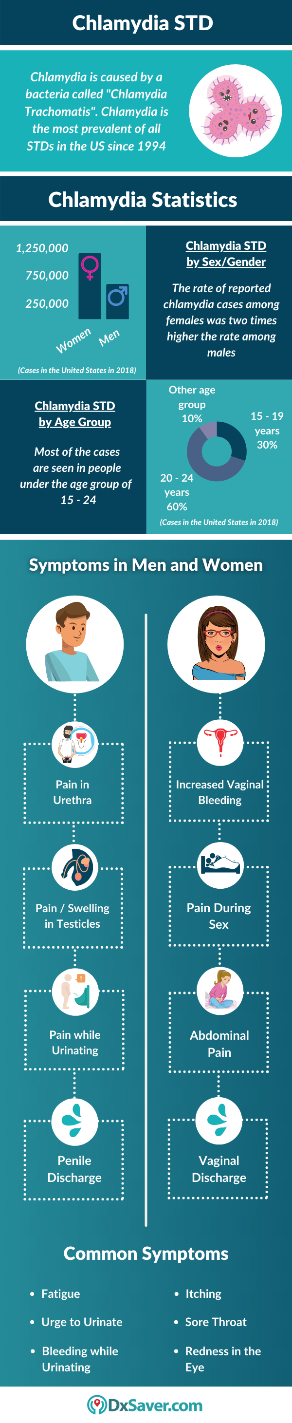 Symptoms of Chlamydia in Men & Women, Chlamydia Testing Cost Near me in the US