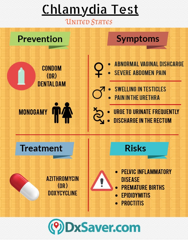 Know about Chlamydia prevention, Chlamydia symptoms in women and men, chlamydia treatment and risks if Chlamydia is left untreated.