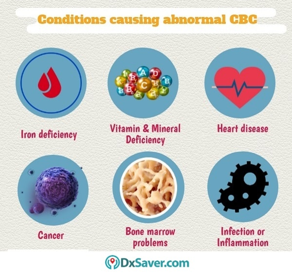 Know more about various conditions causing abnormal CBC level.