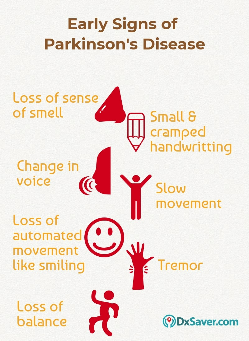 Know more about the early signs and symptoms of Parkinson's.