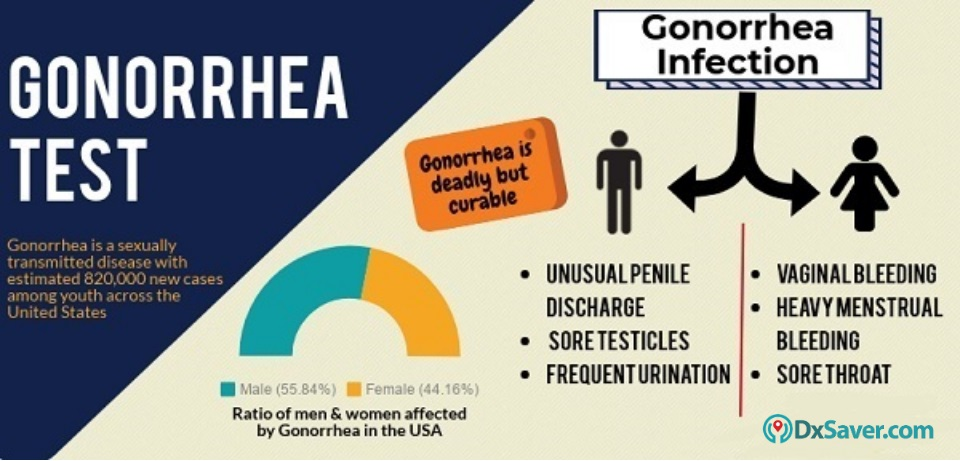 Know more about the Gonorrhea infection in the US and the gonorrhea signs and symptoms.