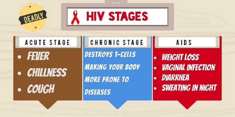 Know more about the stages of HIV.