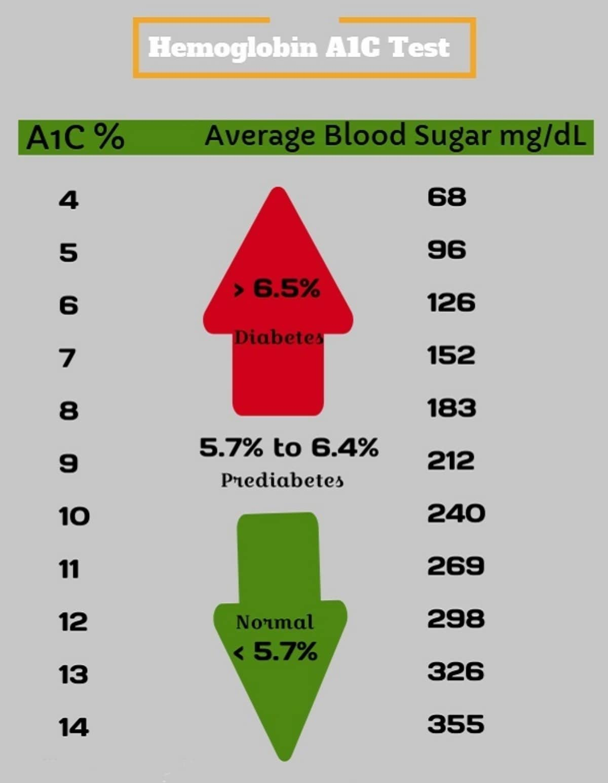 Hemoglobin A1c Test Cost Just at $29 | Order Online & Get ...