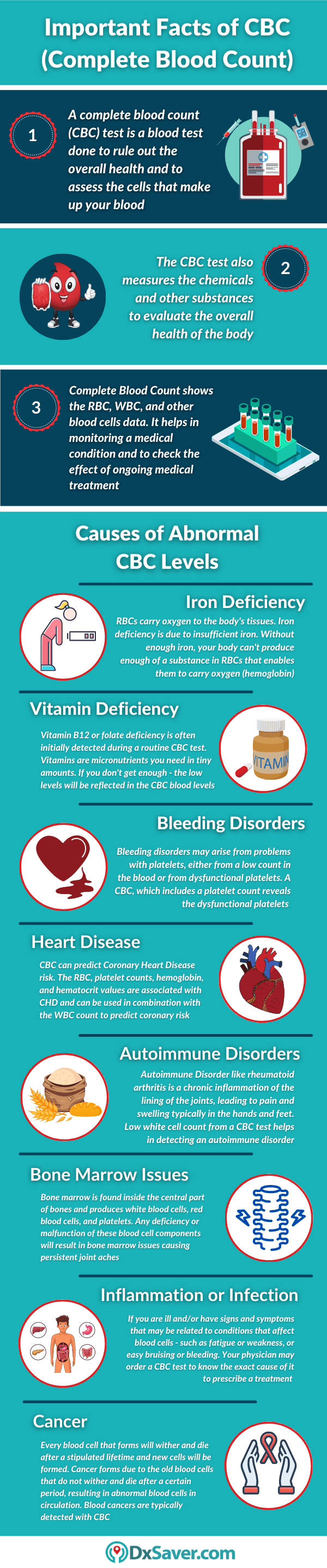Causes of low and high CBC levels in blood - Infographic