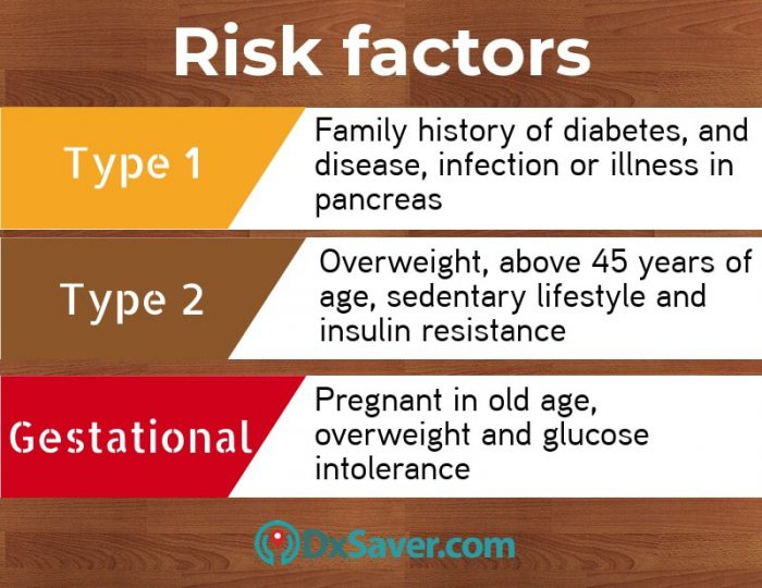 Know more about the risk factors of Diabetes. People with these conditions are at a higher risk of getting Diabetes.