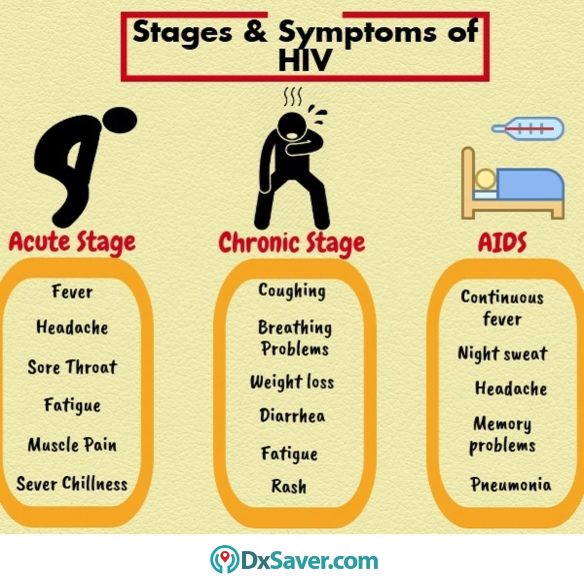 Know more about the symptoms of HIV in different stages.