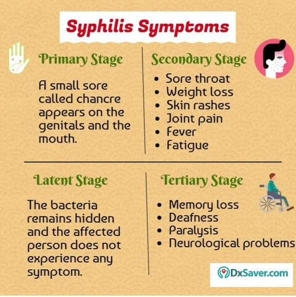 Know more about the Syphilis symptoms in men and women & syphilis treatment.