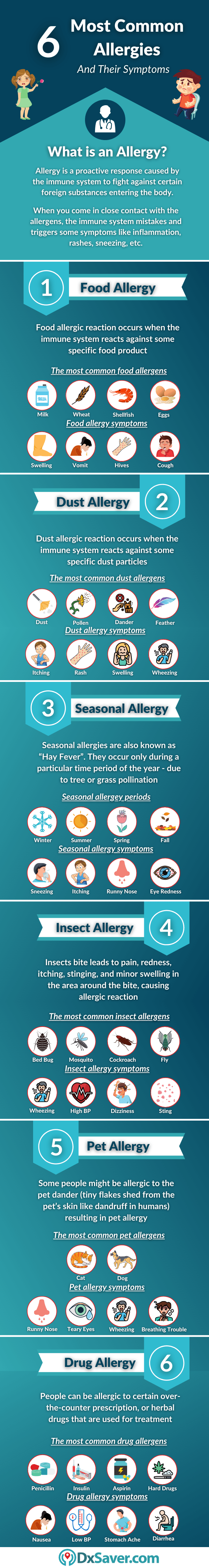 Allergy Symptoms, Causes, Treatment and Test Cost near me in the US