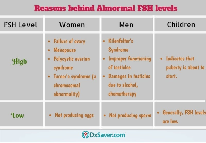 Know more about the causes of abnormal FSH levels.