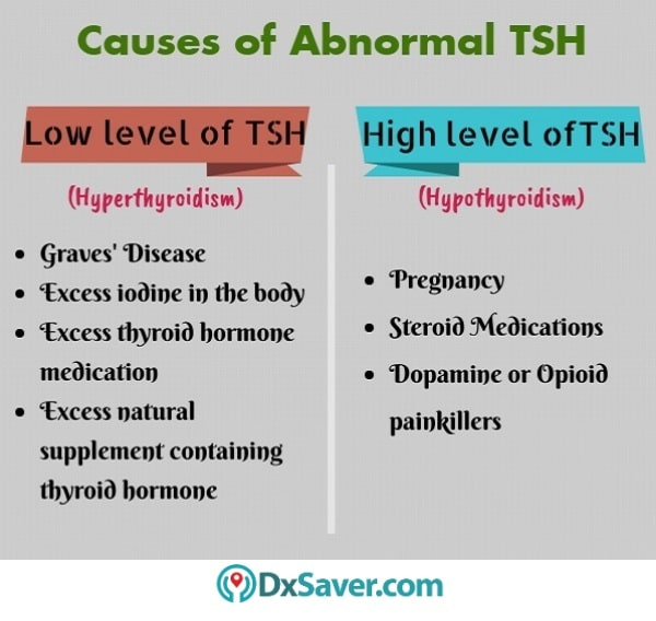 Know more about the causes of elevated TSH levels and low TSH levels.