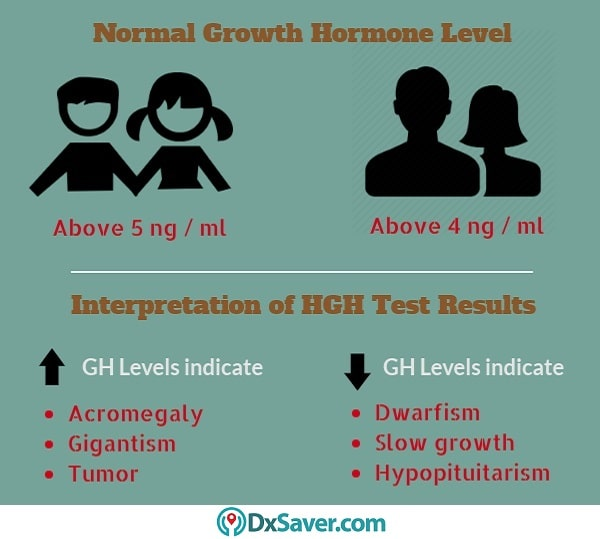Know more about the normal growth hormone levels and the risks of high and low GH levels.