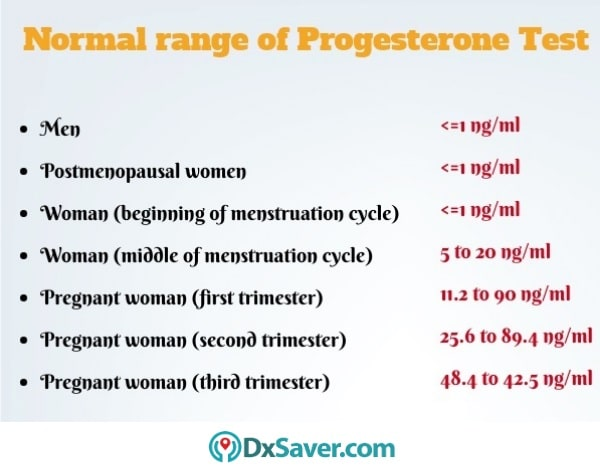 Know more about the normal levels of progesterone hormone.