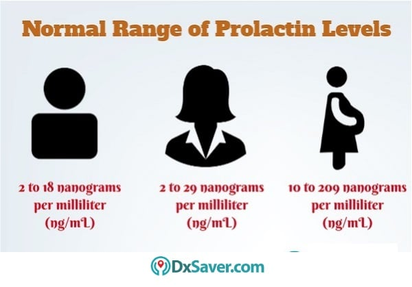 Know more about the normal prolactin levels in the blood.