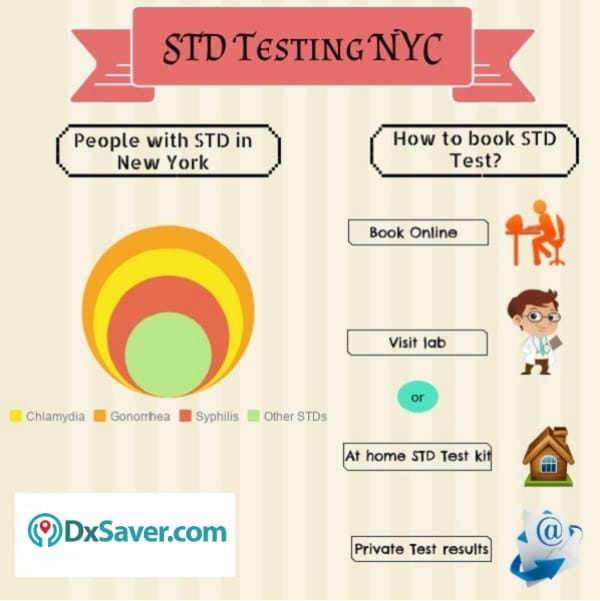 Know about common STDs found in New York and STD treatment near me