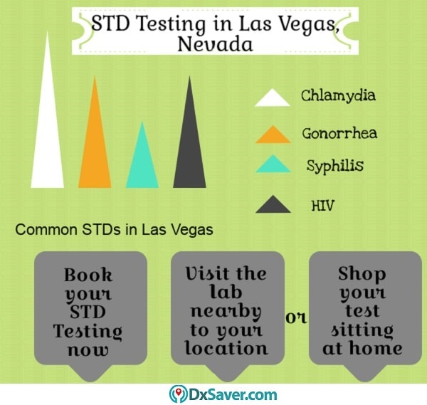 Know more about STD testing in Las Vegas and other information about STDs