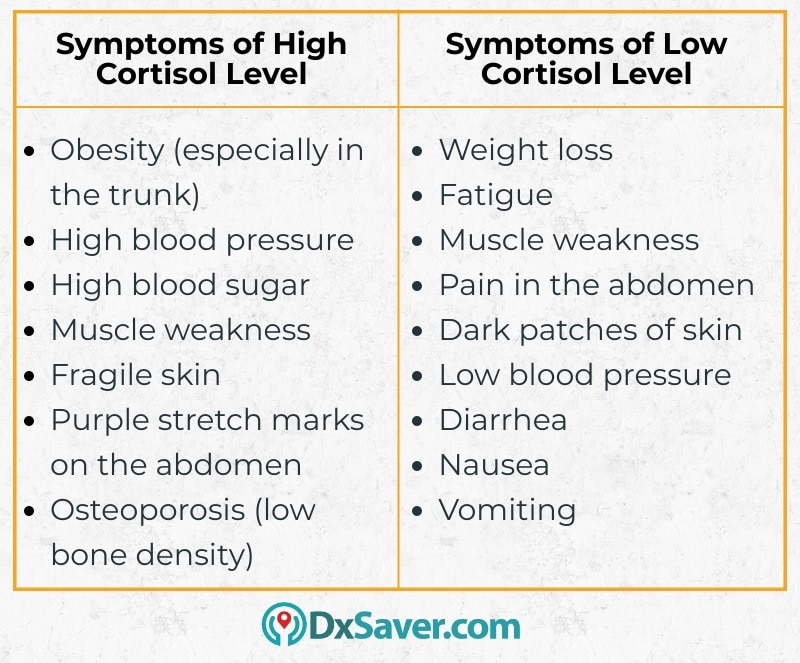 Know more about the symptoms of high and low cortisol levels.