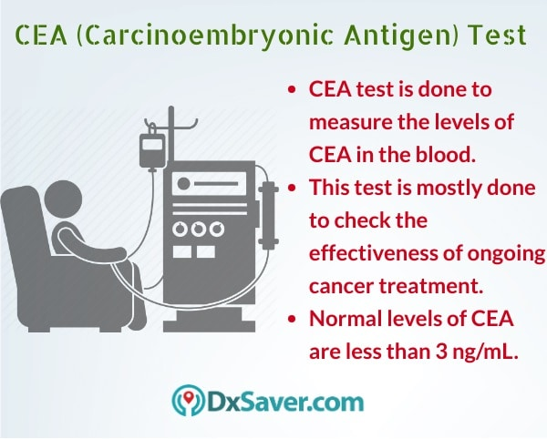 Know more about the CEA blood test including the meaning and purpose of the test.