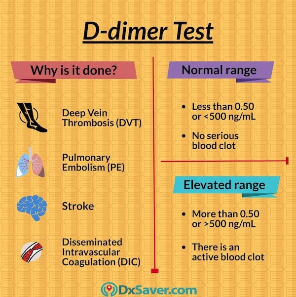Why is a D-Dimer test done? Normal range and elevated range of d-dimer test