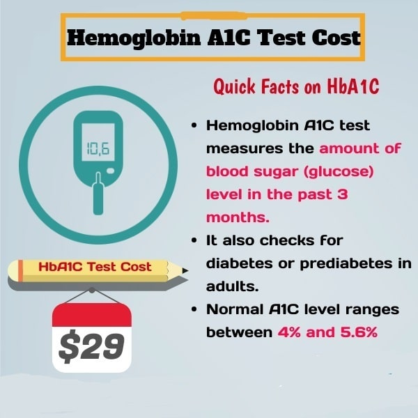 Know more about the hemoglobin A1c test facts and hemoglobin A1c test cost in the U.S.