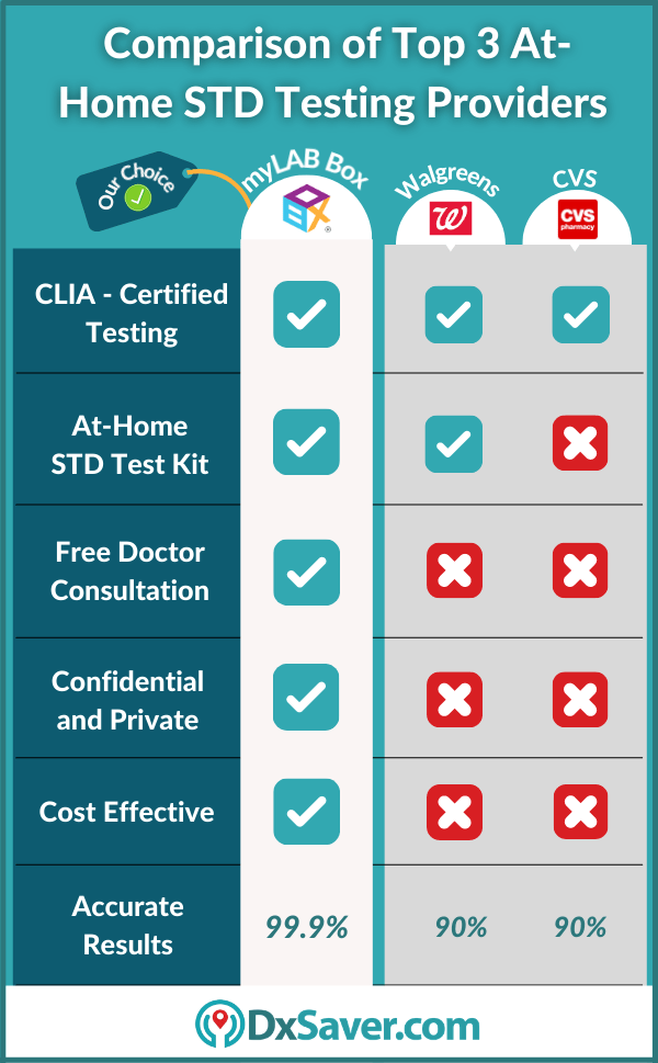 Best AT-Home STD Test Kit - STD Testing Near me in the US