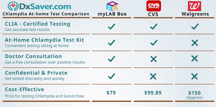Compare at home chlamydia walgreens, CVS and myLAB box