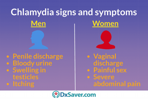 Know more about at home chlamydia test Walgreens Vs. other providers