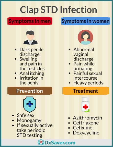 Know more about clap STD prevention, treatment and gonorrhea symptoms in men and women