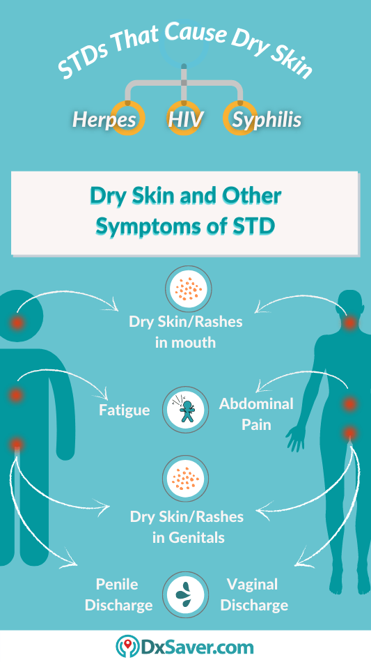 STDs that cause Dry Skin, itching, burning & other symptoms of STDs in men & women