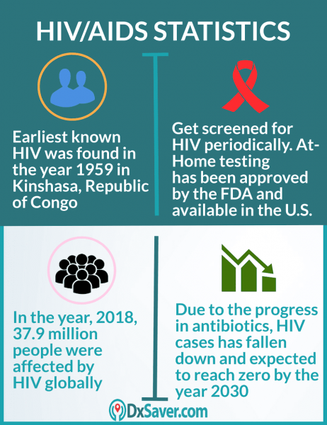 Know more about what is HIV and At-home HIV Test cost in the U.S.