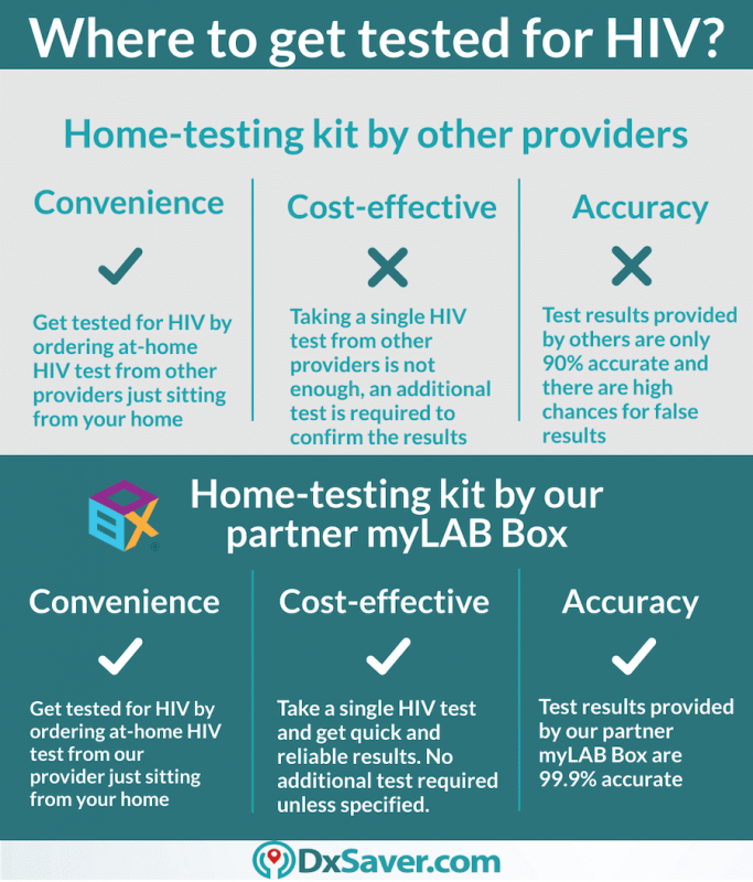 Know more about at-home HIV testing kit CVS, Walgreens and myLAB Box