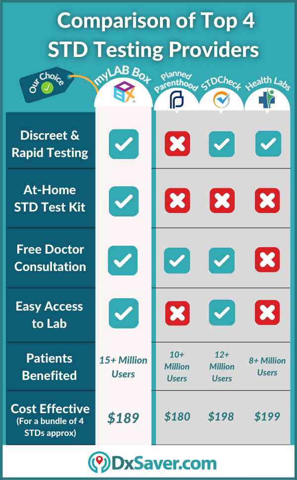 Cost of Planned Parenthood STD Test Near you