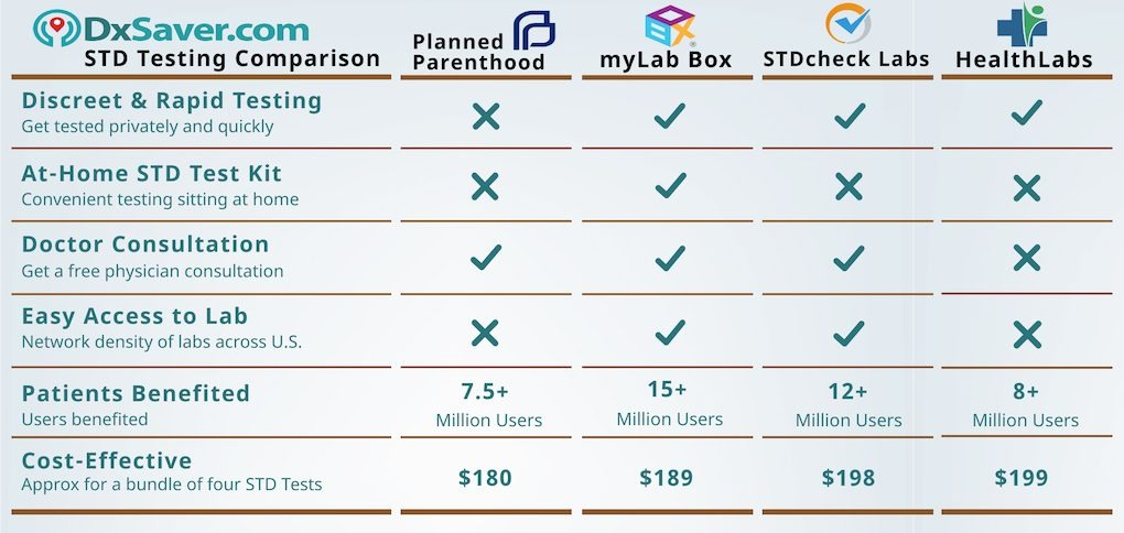 Planned Parenthood STD Testing Cost Comparison & View STD Test Clinic Near Me