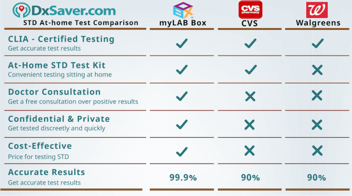 Know more about at home chlamydia walgreens, CVS and myLAB box