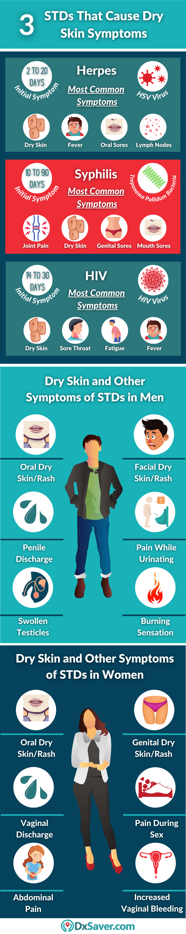 STDs that cause rash, itching and dry skin - other symptoms of STDs in men and women