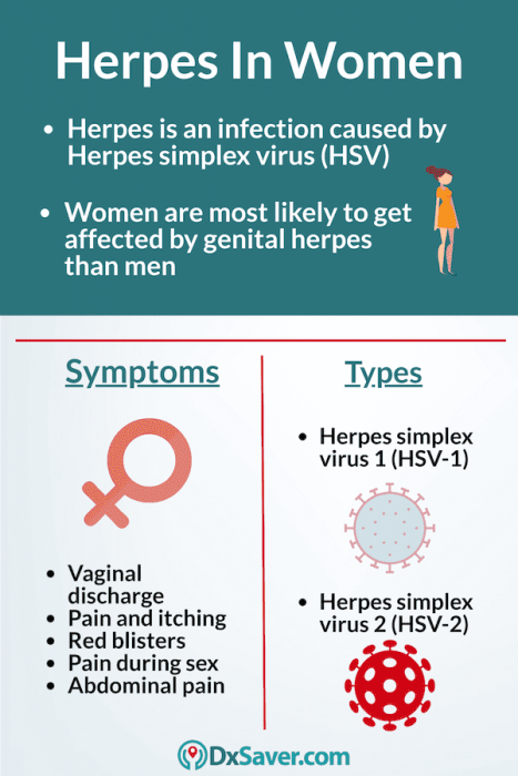 Know about Genital Herpes symptoms in women and their types