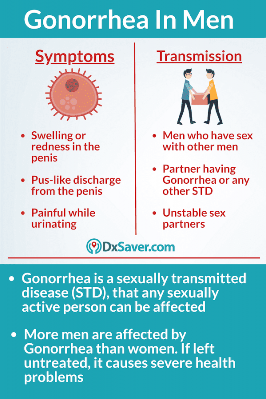 Know more about gonorrhea symptoms in men and common sign