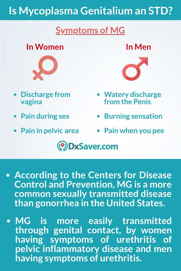 Know more about Mycoplasma Genitalium Symptoms, at home test kit & treatment