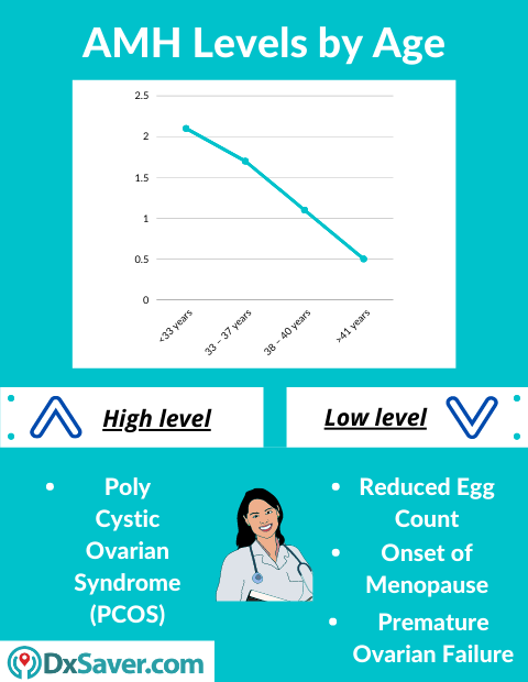 Normal, High and Low AMH levels. AMH Test Cost in the US