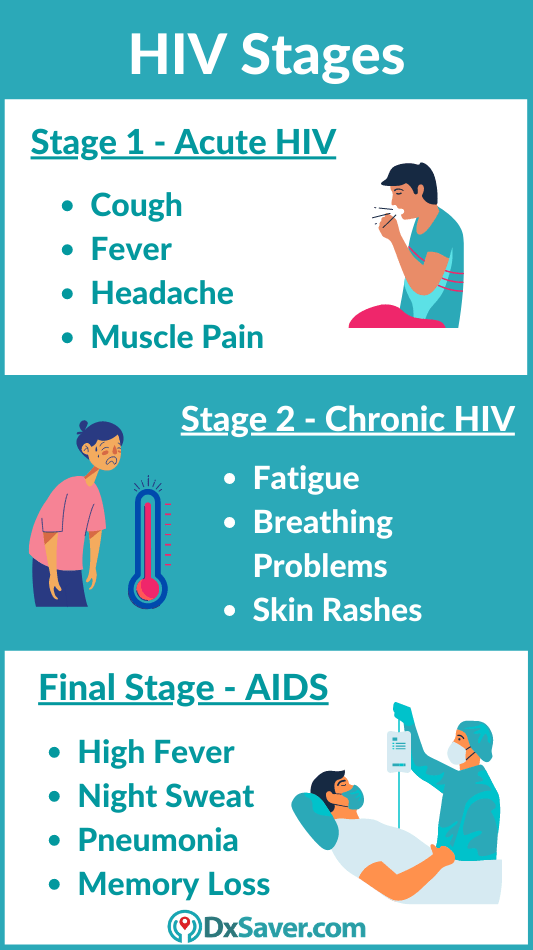 HIV Stages & HIV RNA Test Cost