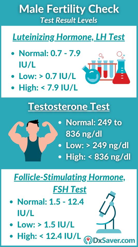 Male Fertility Testing Cost Near me in the US. FSH & LH Test near me
