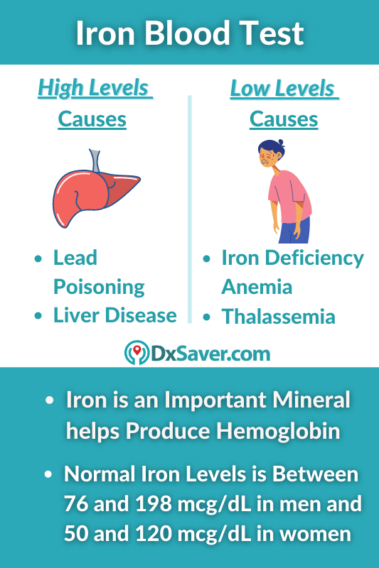 Iron Blood Test Normal Levels & Causes of High & low iron levels