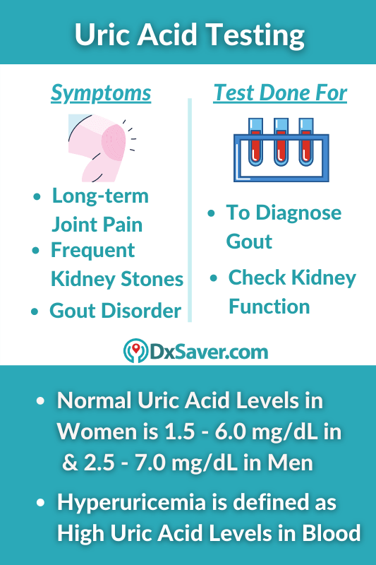 Why is Uric Acid Test done and normal uric acid levels